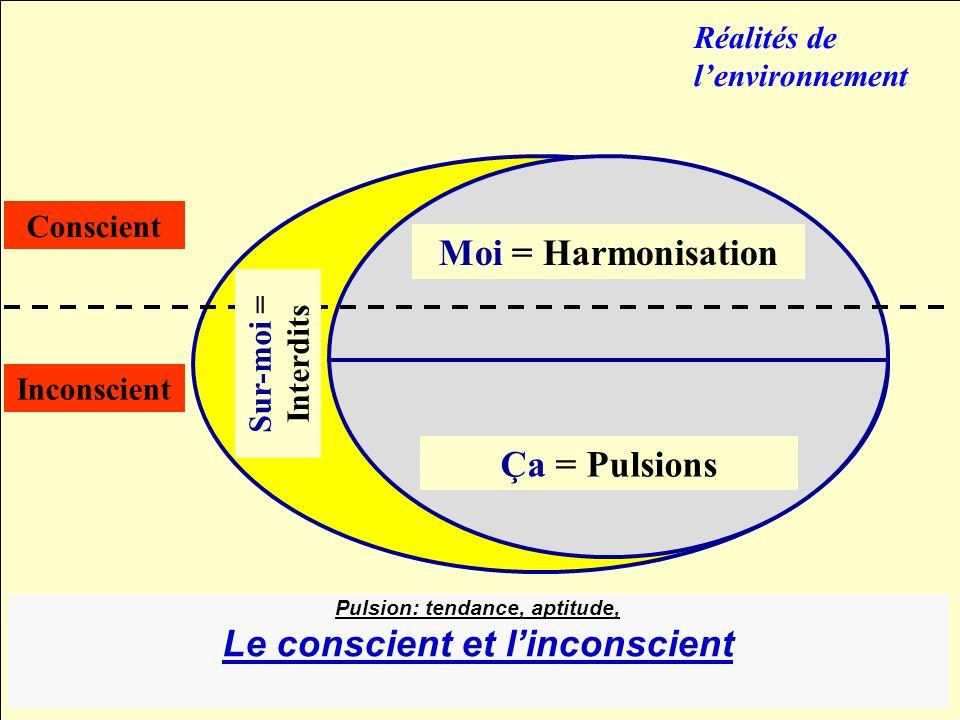 Le conscient et l'inconscient