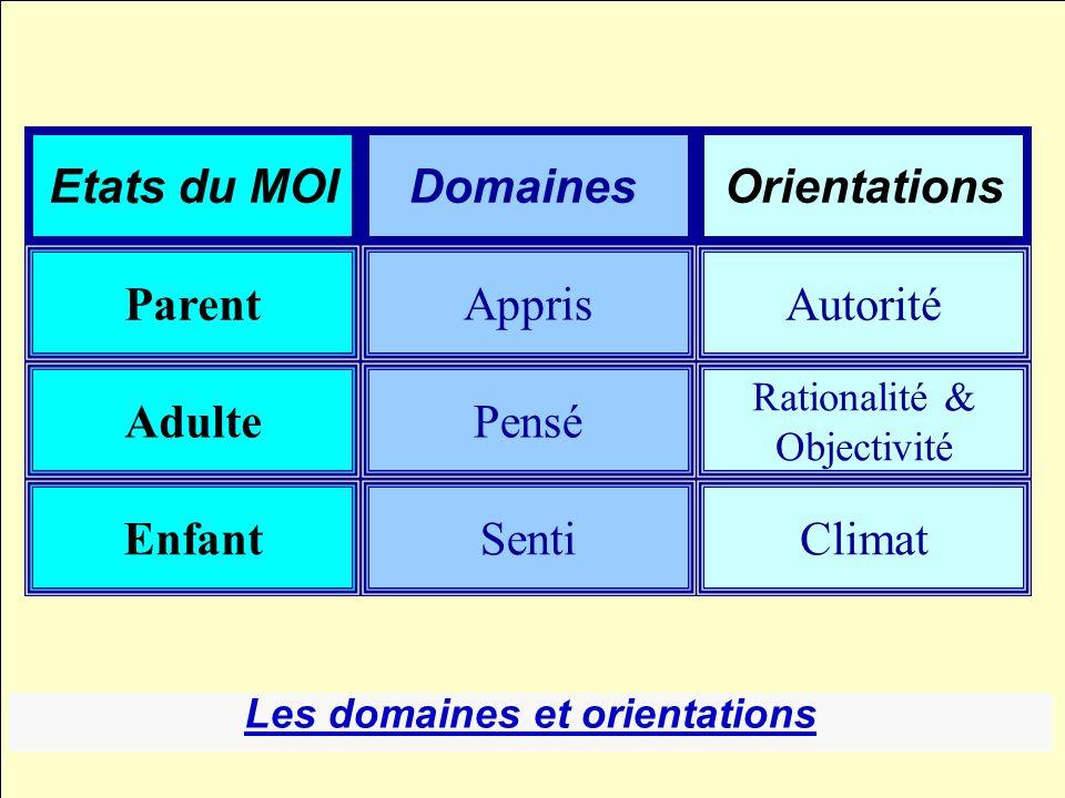 Les Domaines et orientations