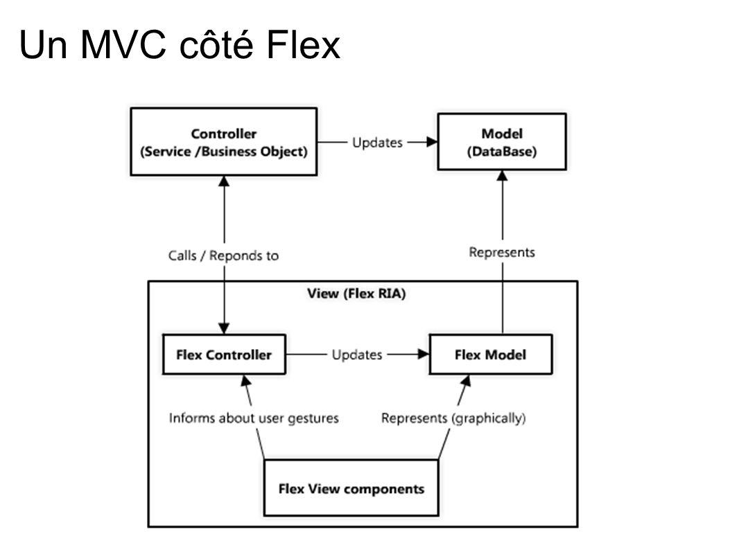 Un MVC côté Flex