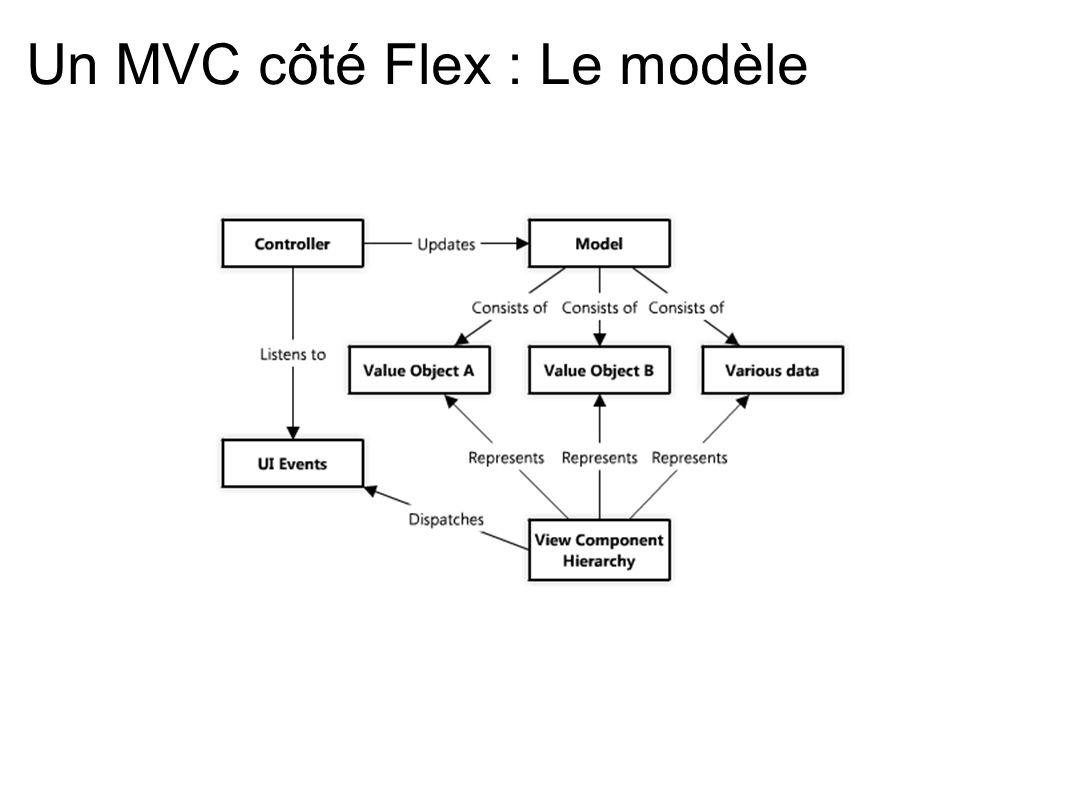 Un MVC côté Flex : Le modèle