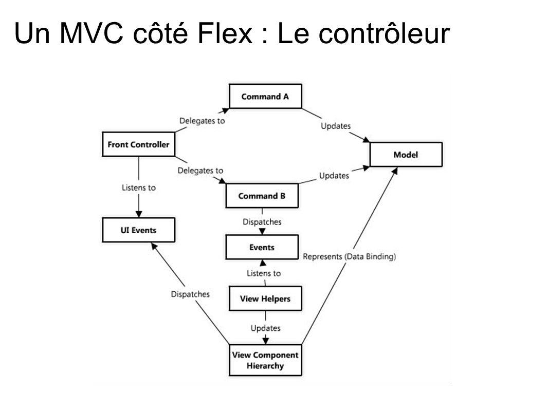 Un MVC côté Flex : Le contrôleur