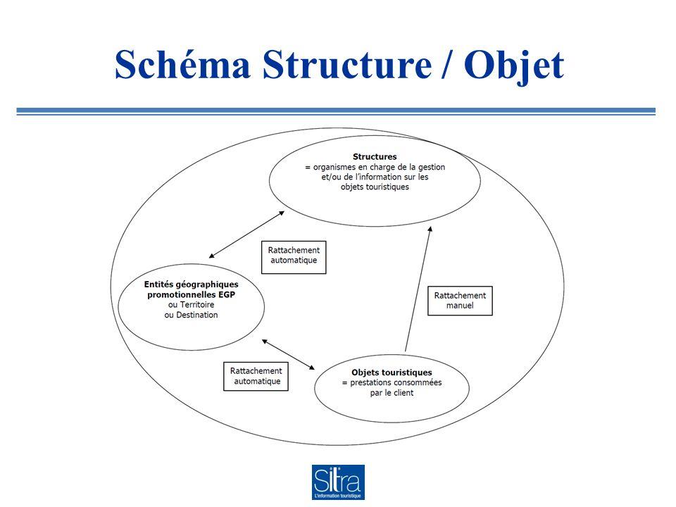 Schéma Structure / Objet