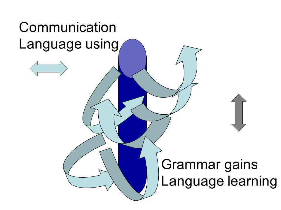Communication Language using Grammar gains Language learning