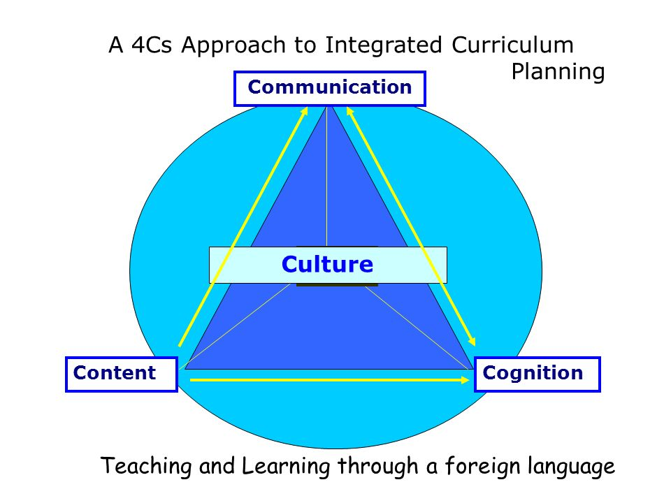 A 4Cs Approach to Integrated Curriculum Planning