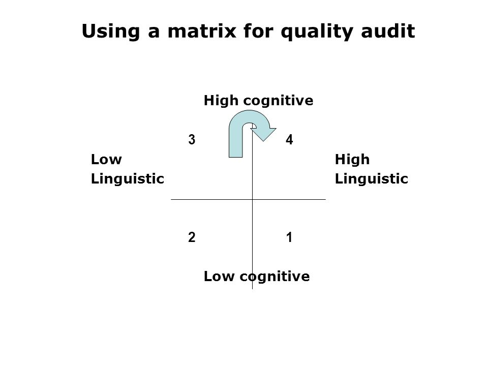 Using a matrix for quality audit