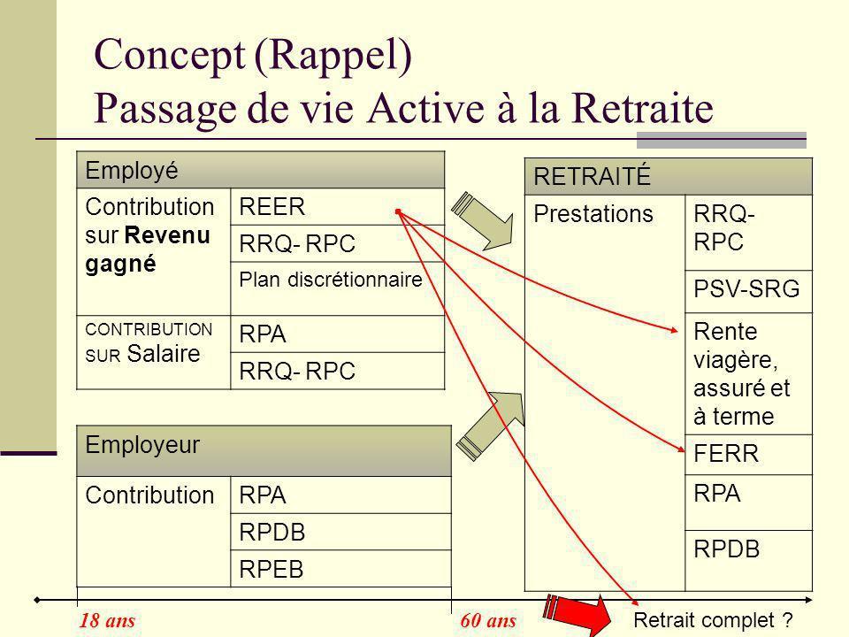 Concept (Rappel) Passage de vie Active à la Retraite