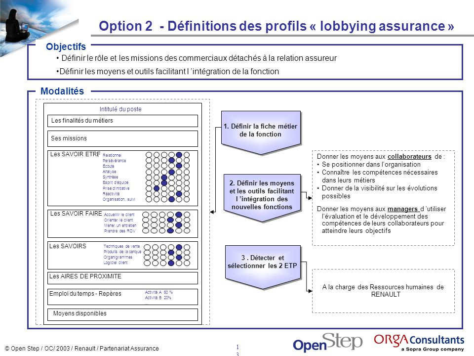 Option 2 - Définitions des profils « lobbying assurance »