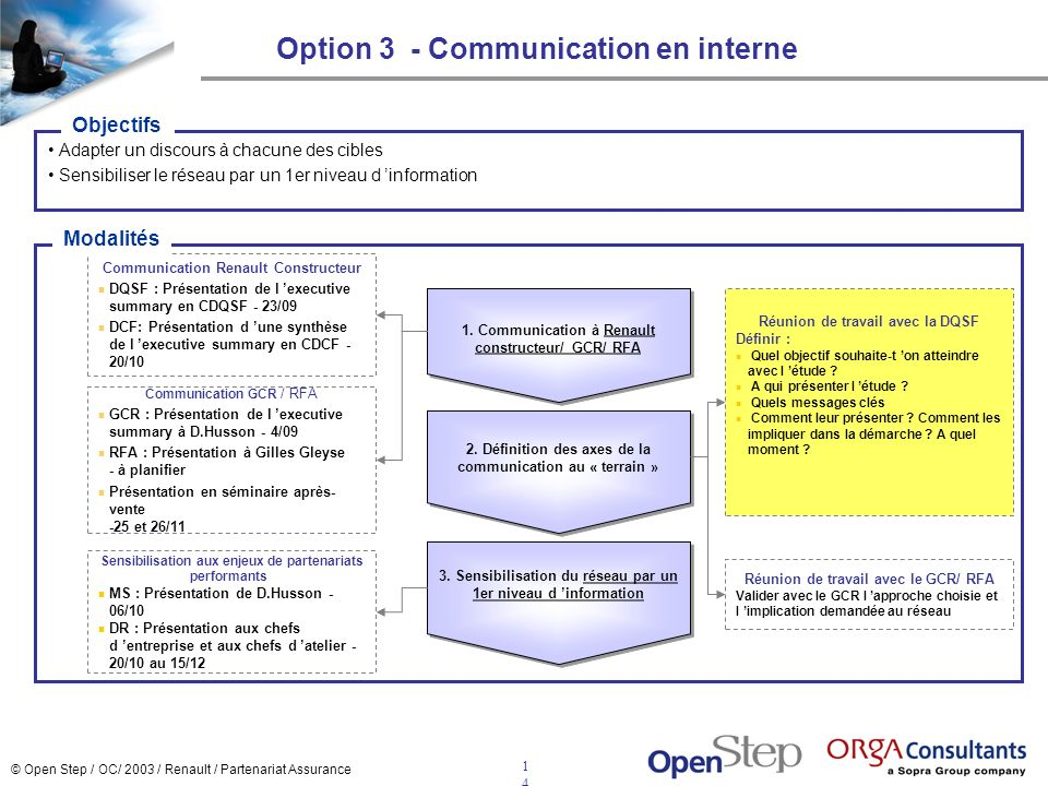 Option 3 - Communication en interne