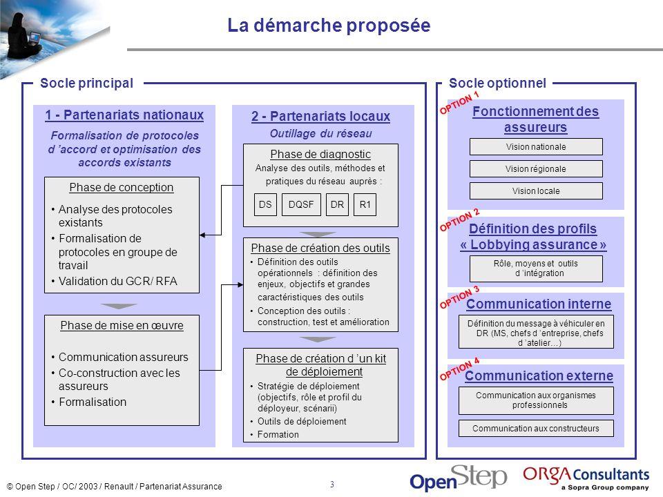 La démarche proposée Socle principal Socle optionnel