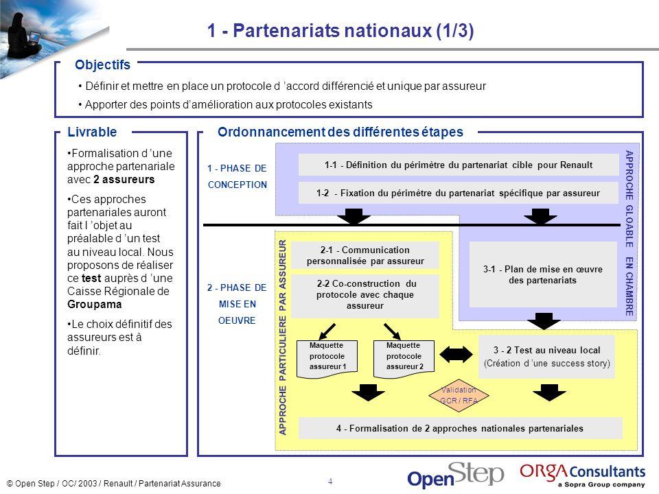 1 - Partenariats nationaux (1/3)