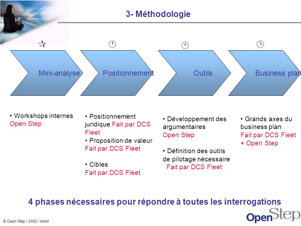 3- Méthodologie    Mini-analyse. Positionnement. Outils. Business plan. Workshops internes. Open Step.