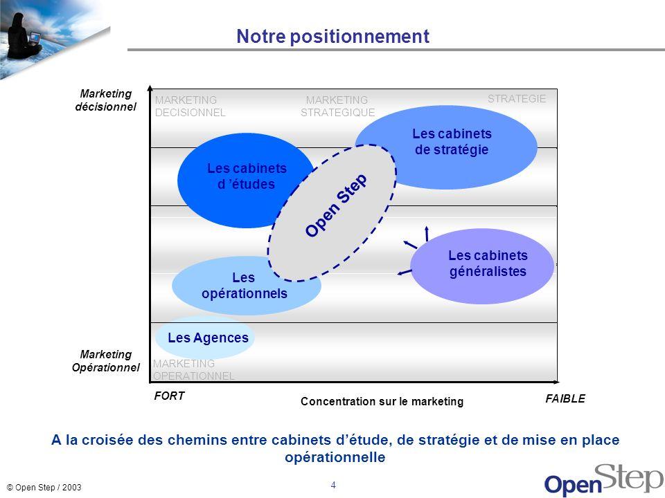 Notre positionnement Open Step