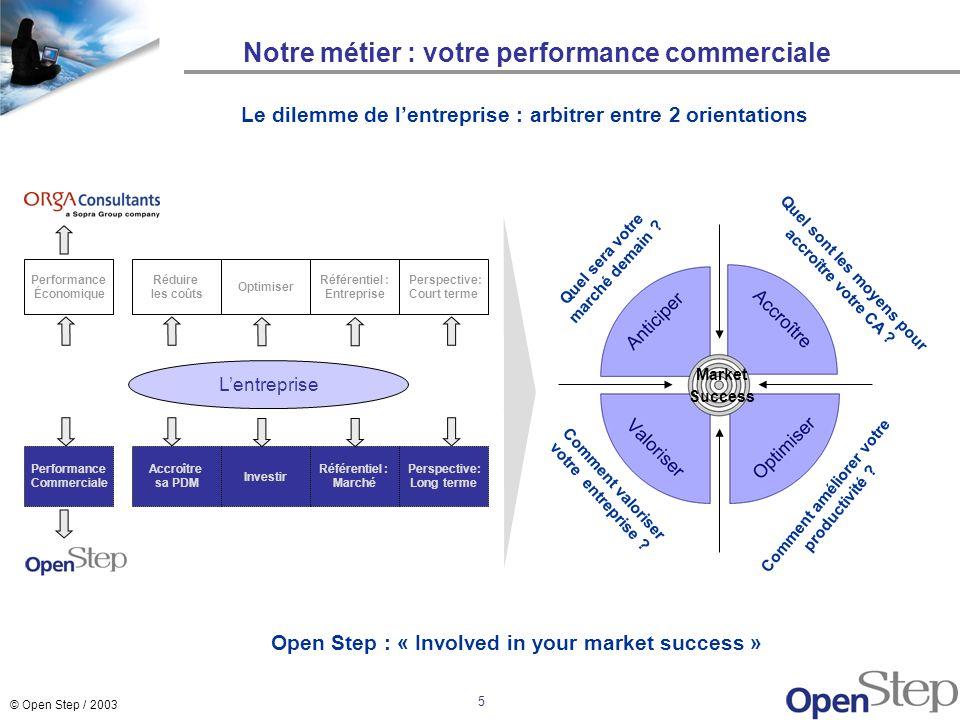 Notre métier : votre performance commerciale