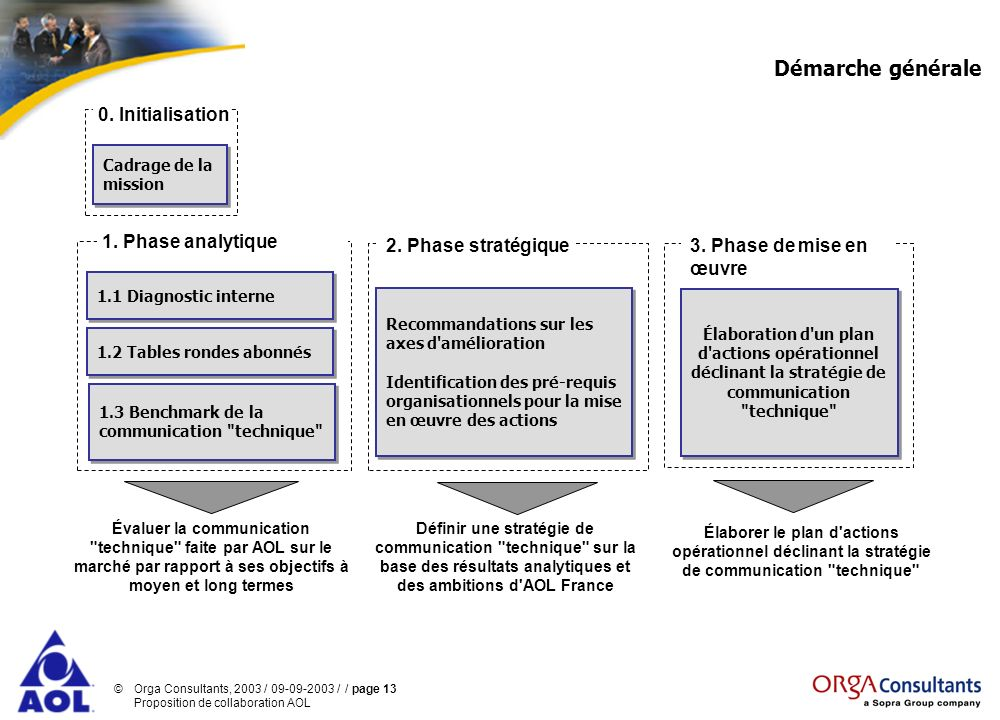 Démarche générale 0. Initialisation 1. Phase analytique