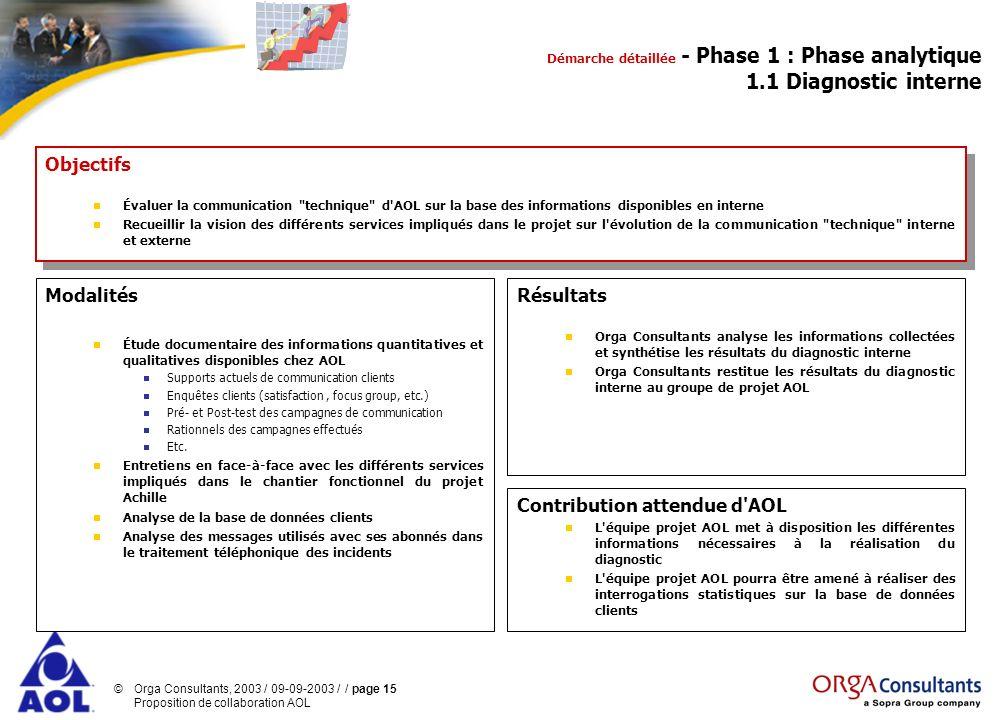 Démarche détaillée - Phase 1 : Phase analytique 1.1 Diagnostic interne
