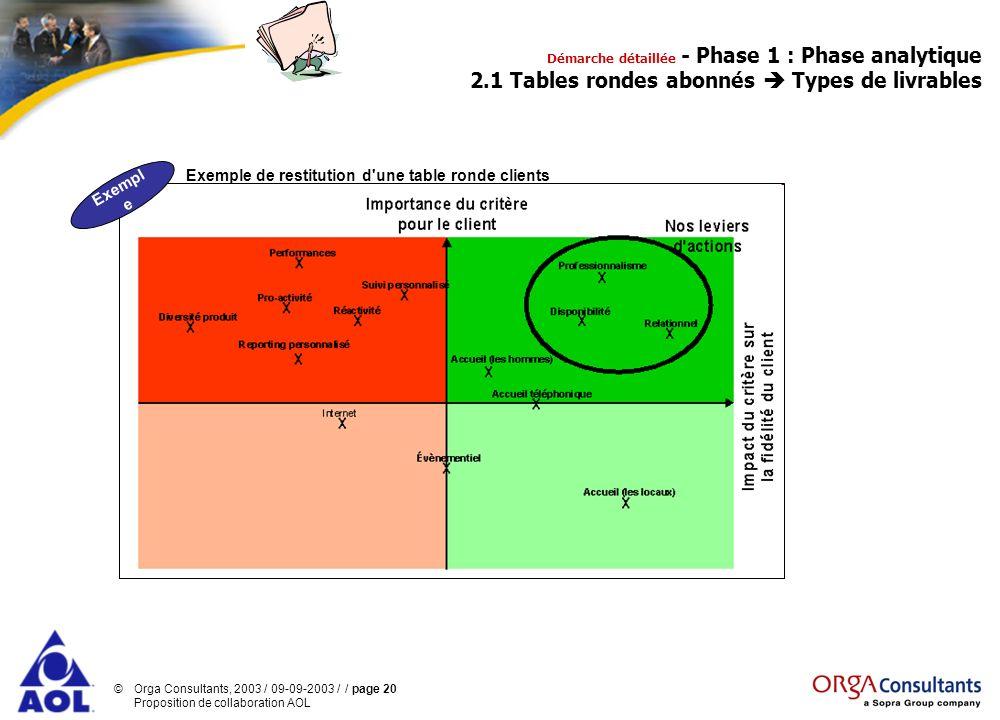 Exemple de restitution d une table ronde clients Exemple