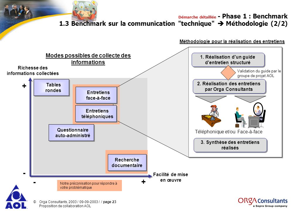 + - - + Modes possibles de collecte des informations