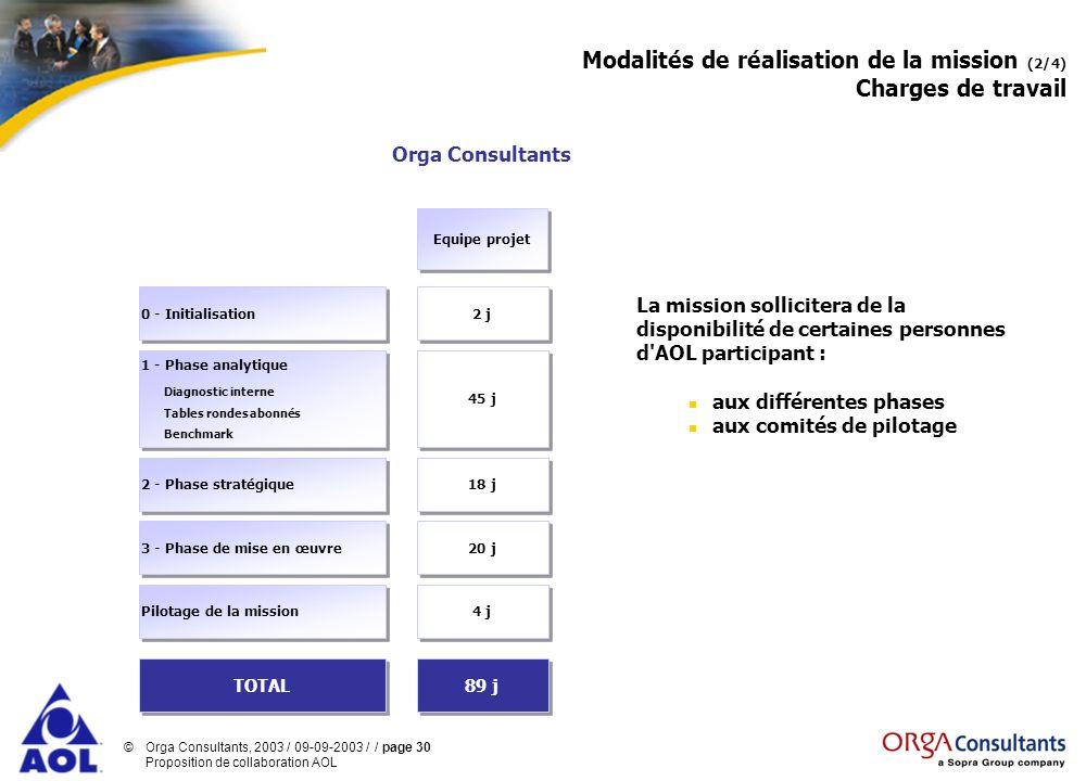 Modalités de réalisation de la mission (2/4) Charges de travail