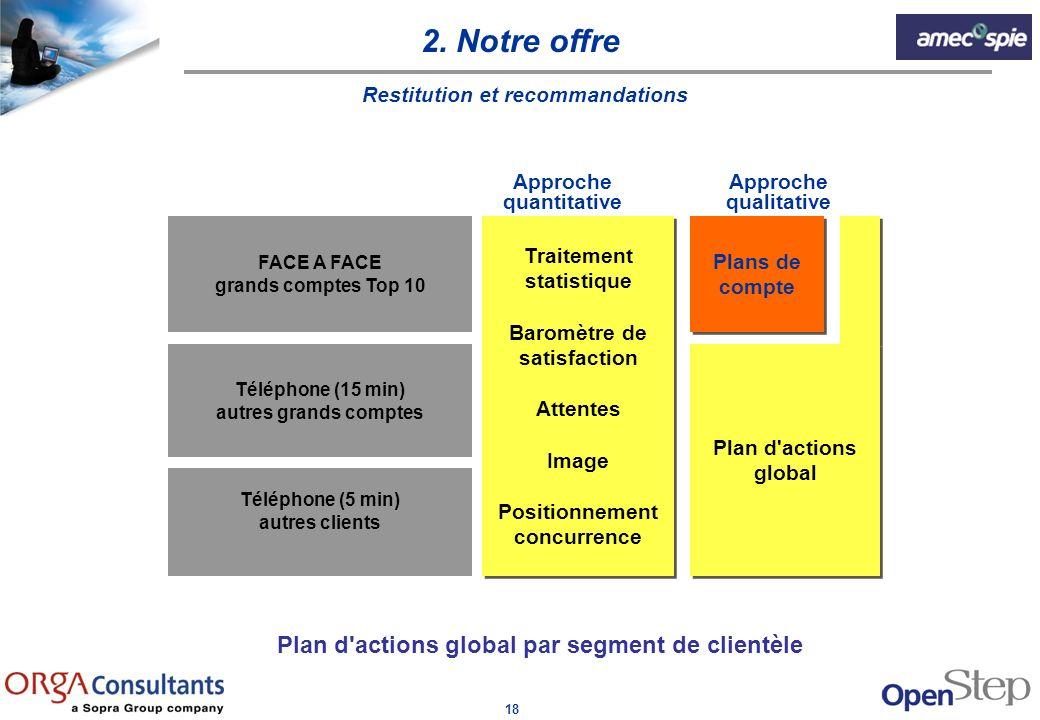 2. Notre offre Plan d actions global par segment de clientèle