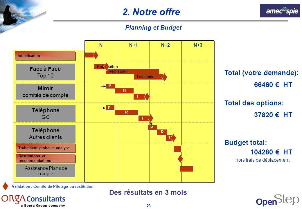 2. Notre offre Total (votre demande): 66460 € HT Total des options:
