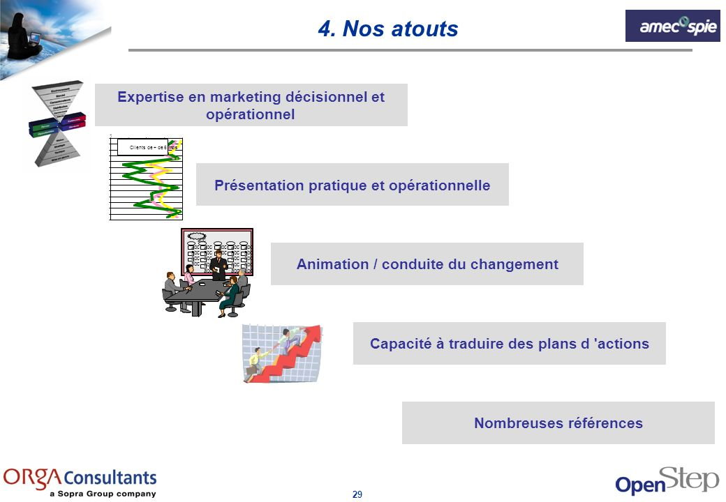 4. Nos atouts Expertise en marketing décisionnel et opérationnel