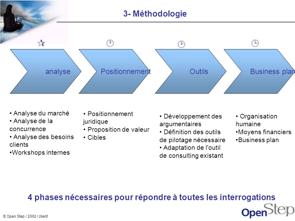 3- Méthodologie     analyse. Positionnement. Outils. Business plan. Analyse du marché. Analyse de la concurrence.