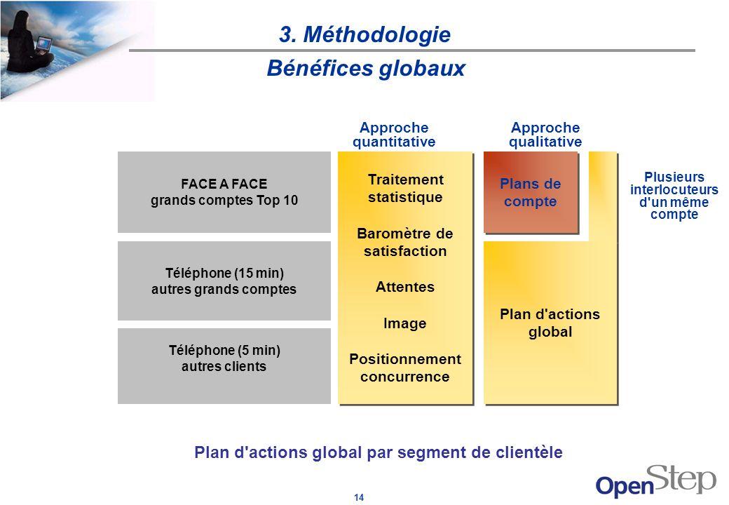 3. Méthodologie Bénéfices globaux