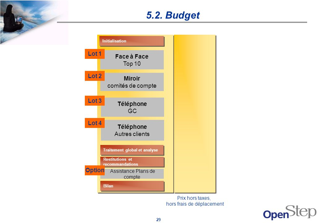 5.2. Budget Lot 1 Face à Face Top 10 Lot 2 Miroir comités de compte