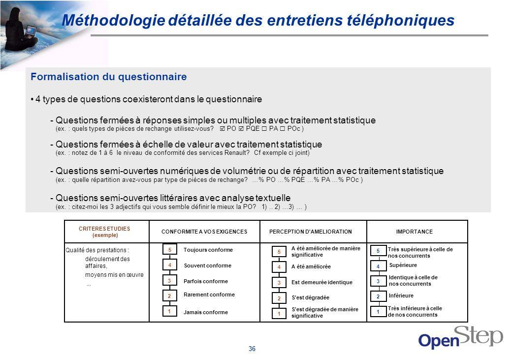 Méthodologie détaillée des entretiens téléphoniques