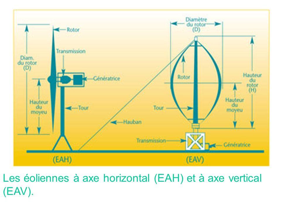 Les éoliennes à axe horizontal (EAH) et à axe vertical (EAV).