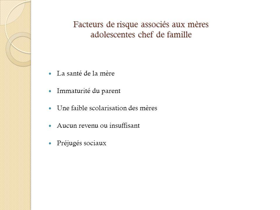 Facteurs de risque associés aux mères adolescentes chef de famille