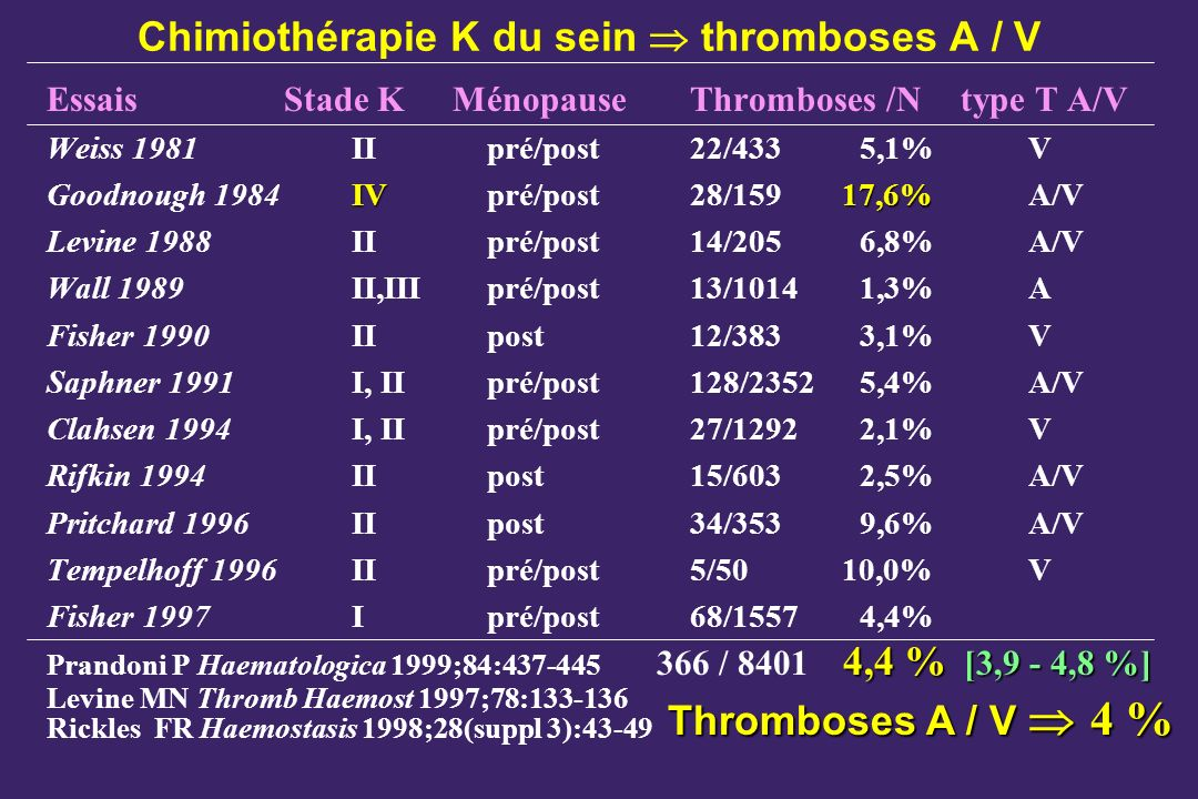 Chimiothérapie K du sein  thromboses A / V