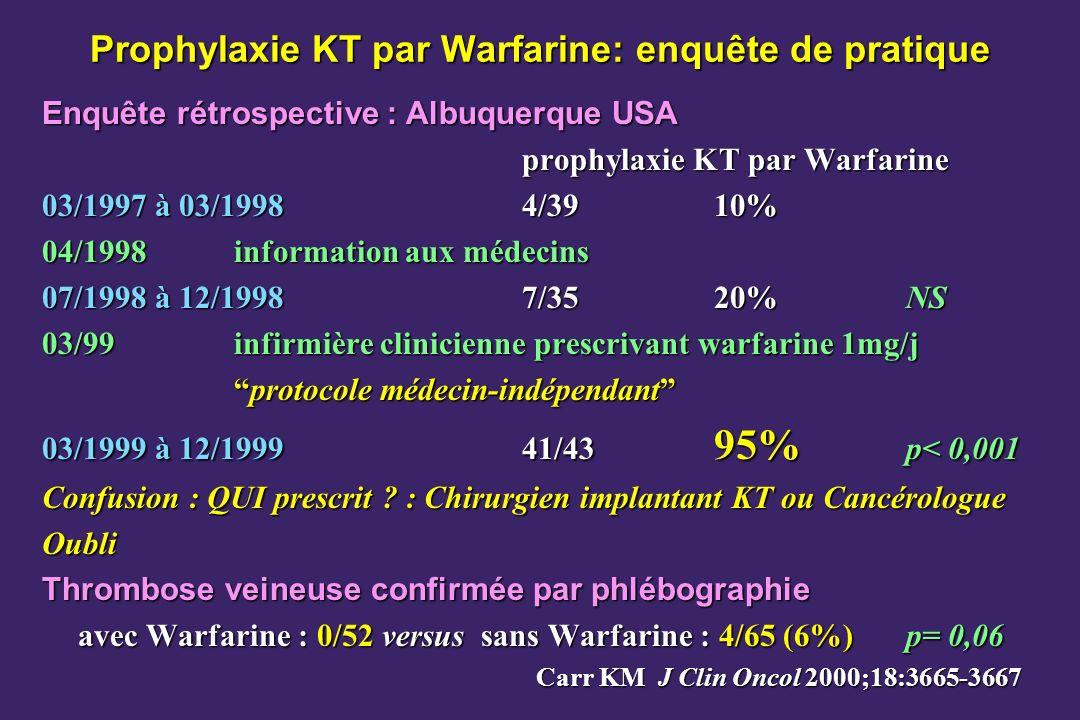 Prophylaxie KT par Warfarine: enquête de pratique