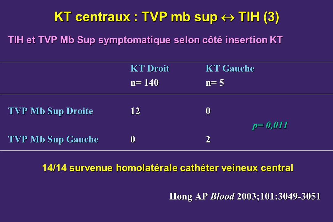 KT centraux : TVP mb sup  TIH (3)