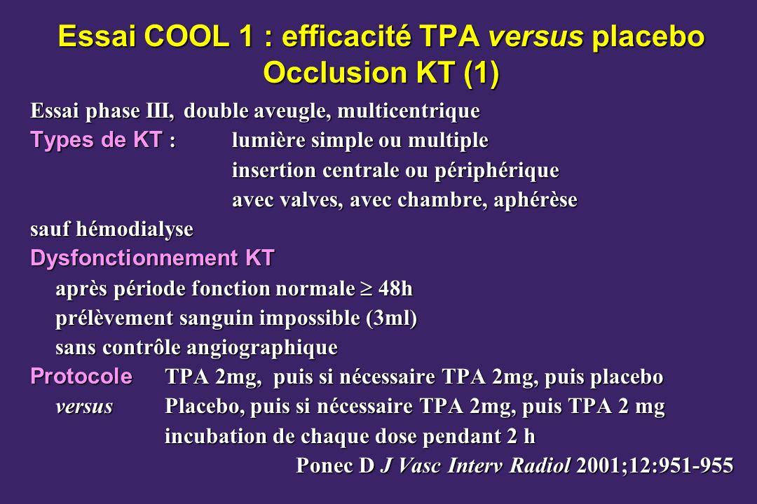 Essai COOL 1 : efficacité TPA versus placebo Occlusion KT (1)