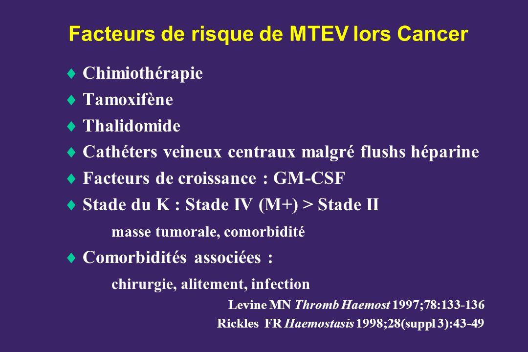 Facteurs de risque de MTEV lors Cancer