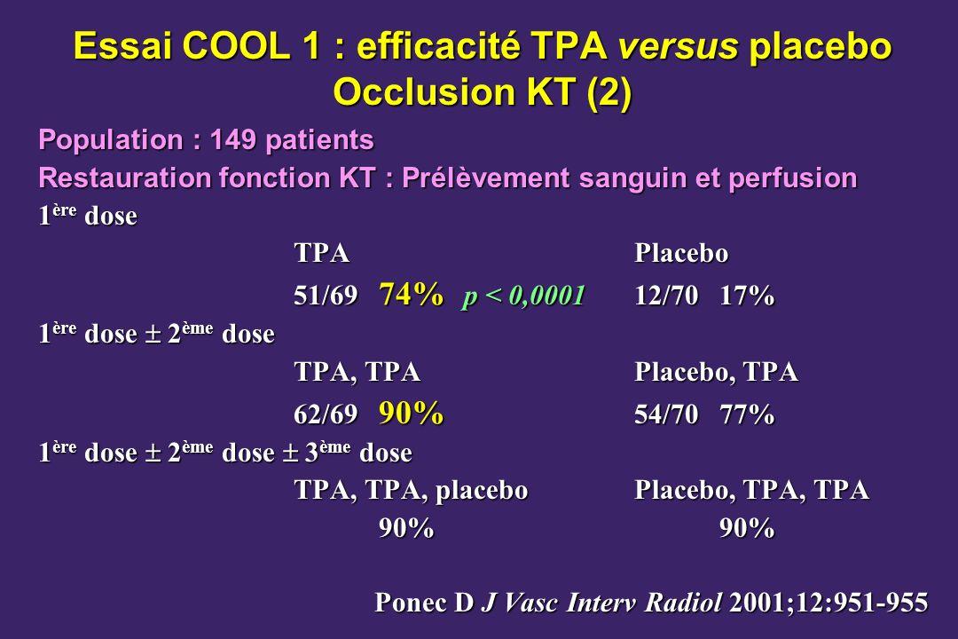 Essai COOL 1 : efficacité TPA versus placebo Occlusion KT (2)