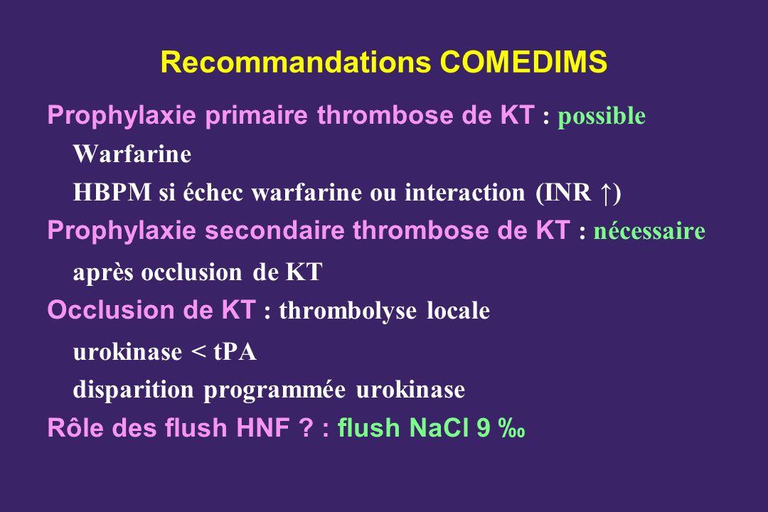 Recommandations COMEDIMS
