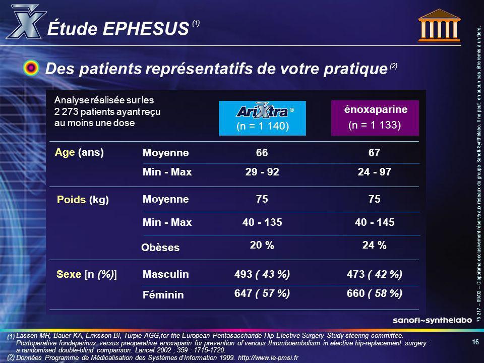 Étude EPHESUS Des patients représentatifs de votre pratique