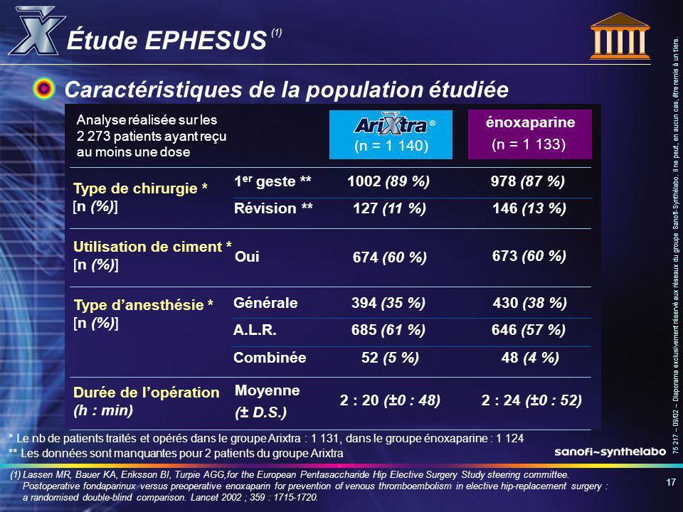Étude EPHESUS Caractéristiques de la population étudiée (n = 1 140)