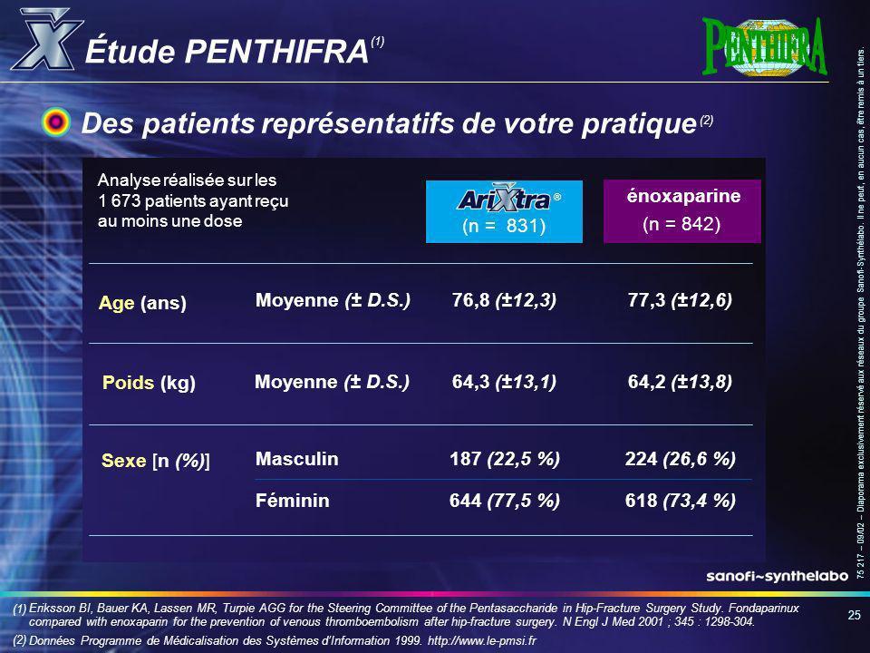 Étude PENTHIFRA Des patients représentatifs de votre pratique