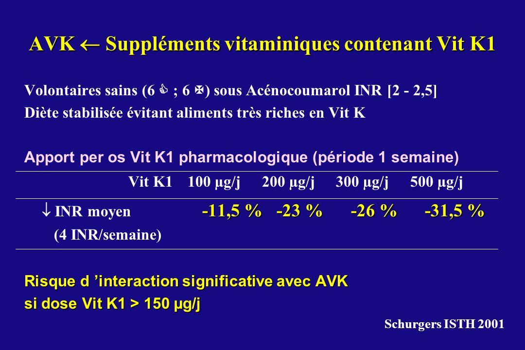 AVK  Suppléments vitaminiques contenant Vit K1