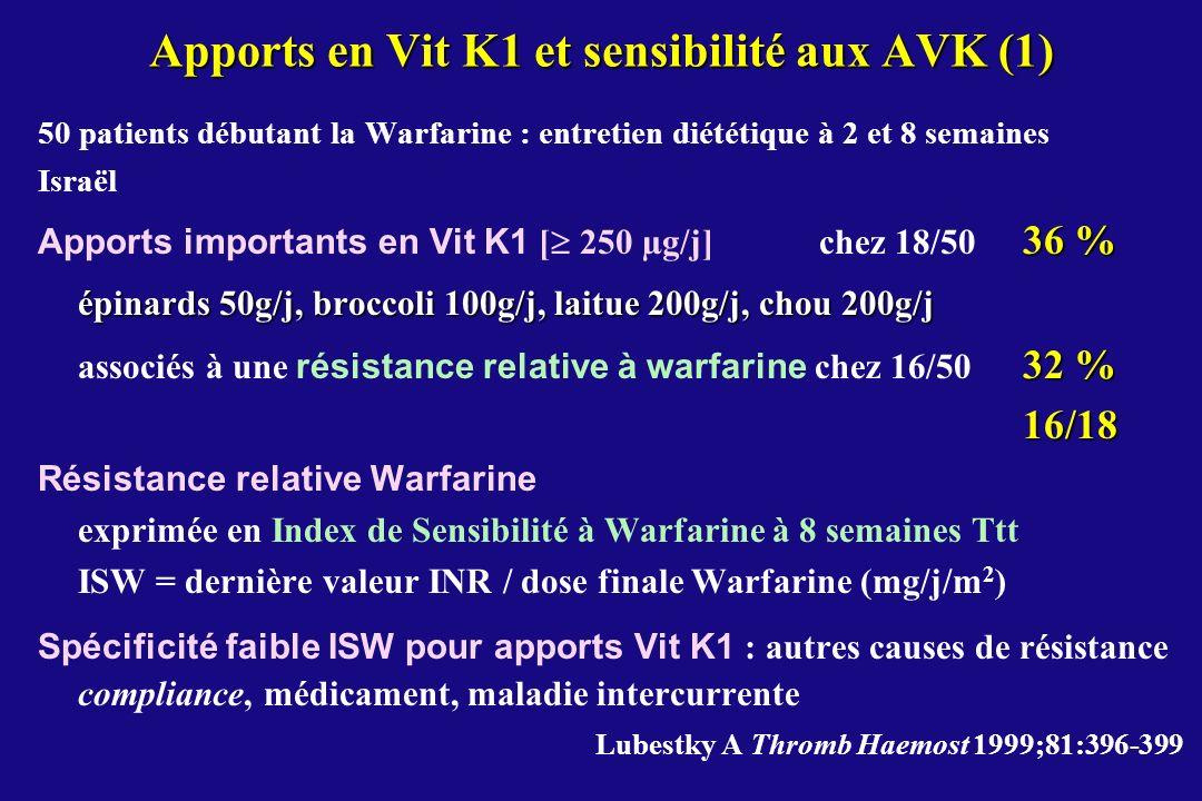 Apports en Vit K1 et sensibilité aux AVK (1)