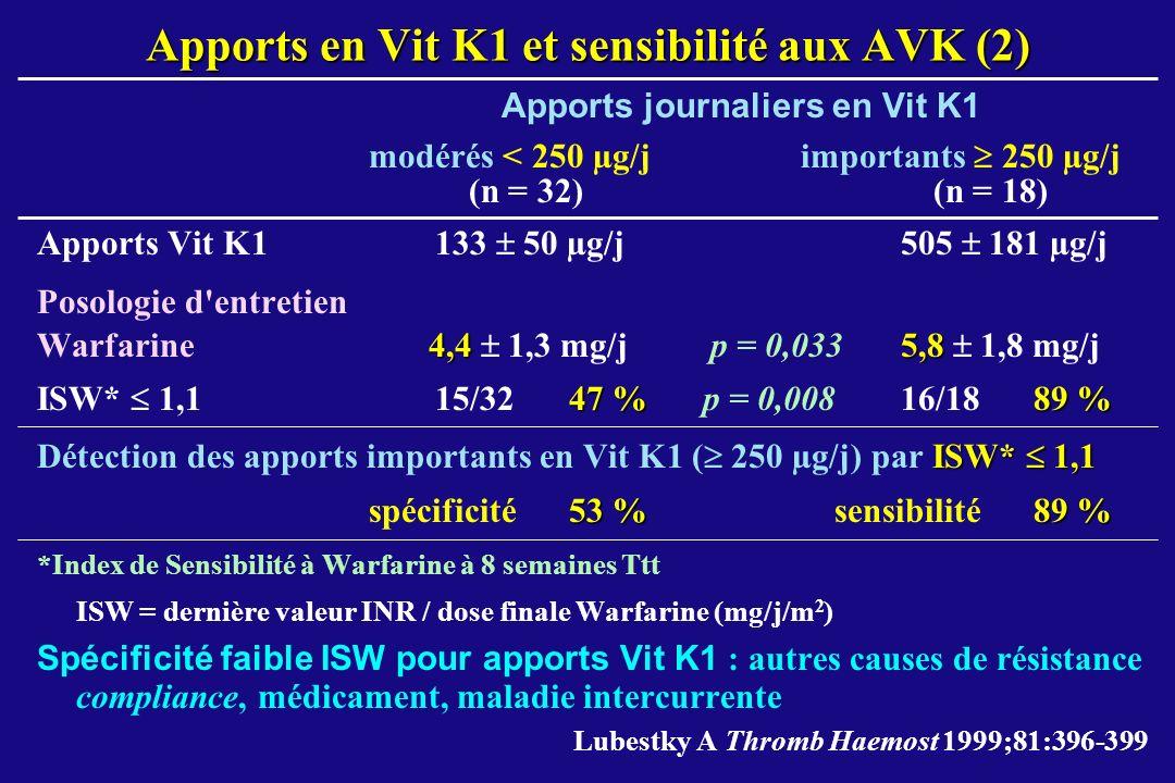 Apports en Vit K1 et sensibilité aux AVK (2)