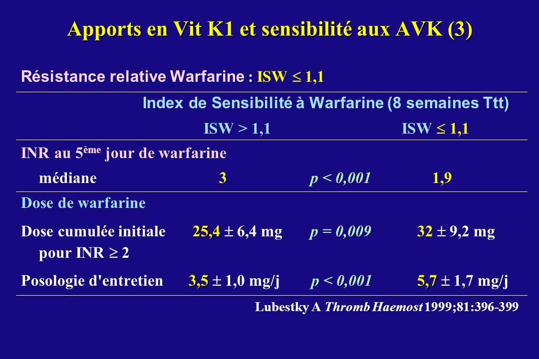 Apports en Vit K1 et sensibilité aux AVK (3)