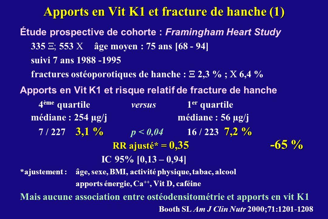 Apports en Vit K1 et fracture de hanche (1)