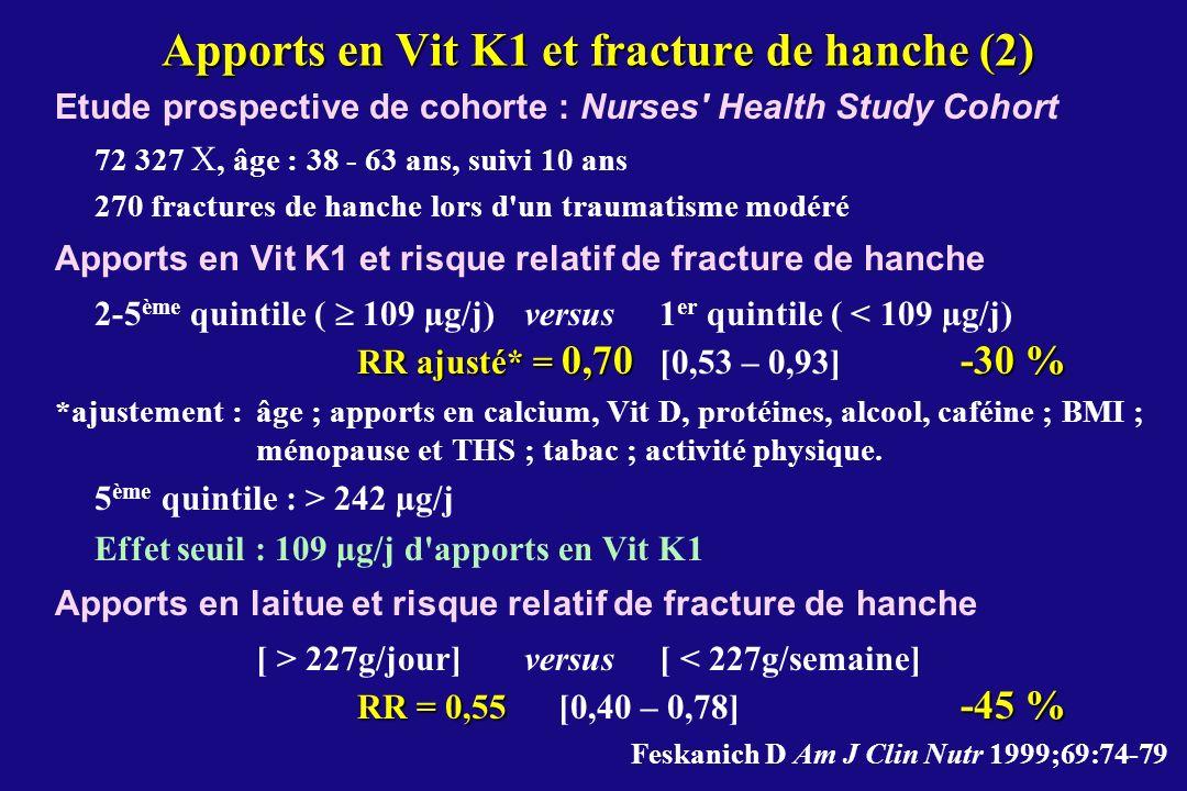 Apports en Vit K1 et fracture de hanche (2)