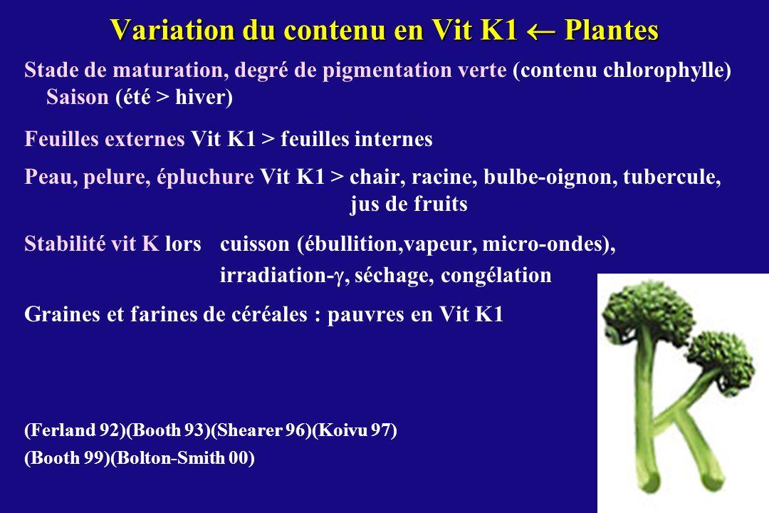 Variation du contenu en Vit K1  Plantes