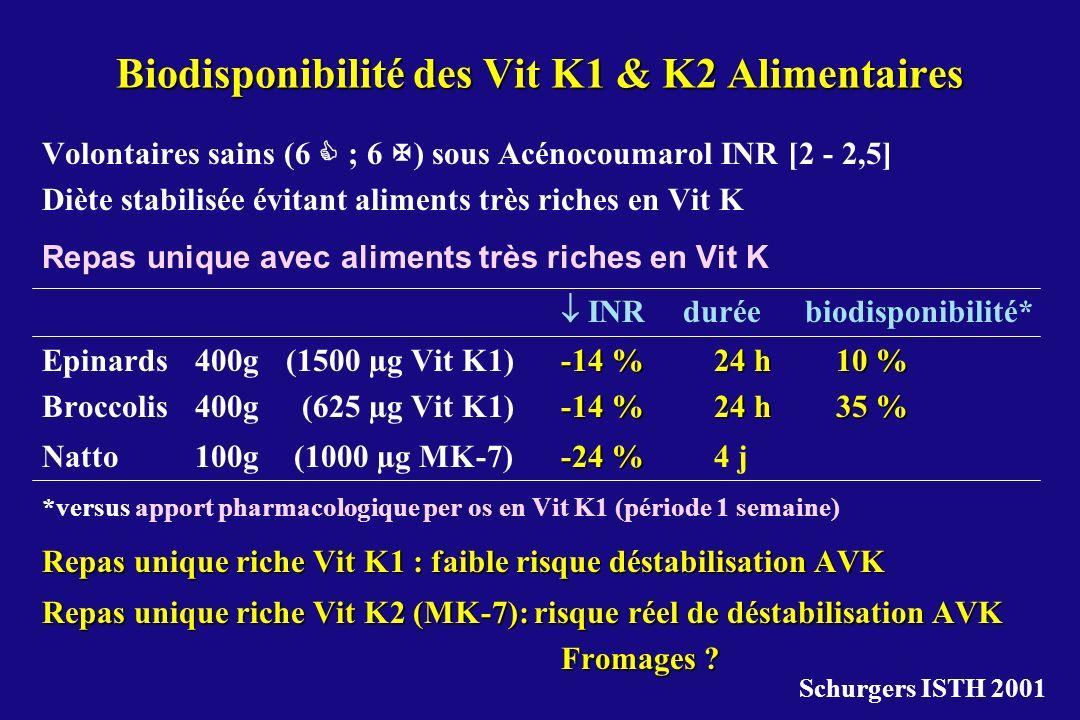 Biodisponibilité des Vit K1 & K2 Alimentaires