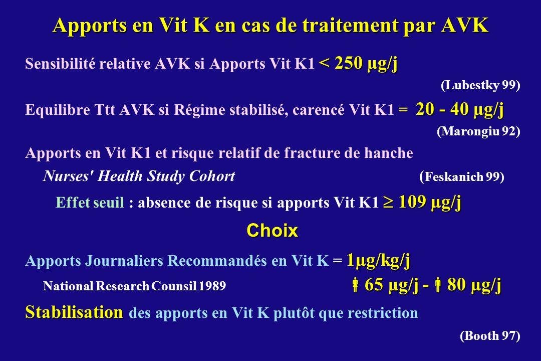 Apports en Vit K en cas de traitement par AVK